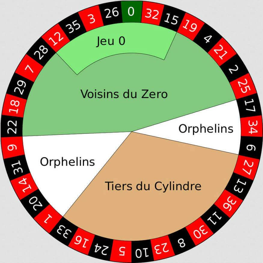 Roulette Kombinationen Casino - 570771