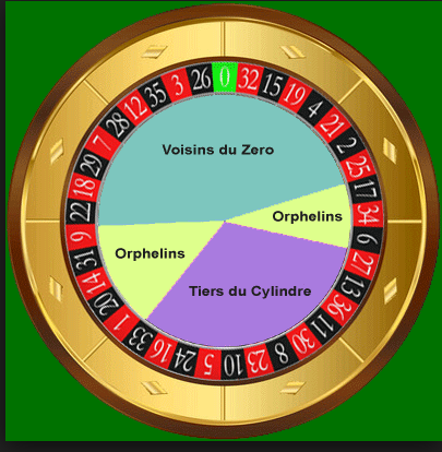 Roulette Orphelins best - 192080