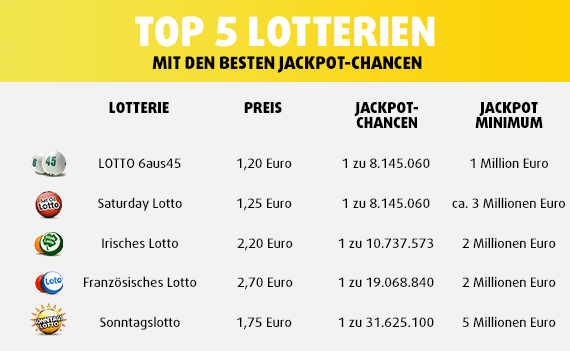 Welche Lotterie Hat - 75453