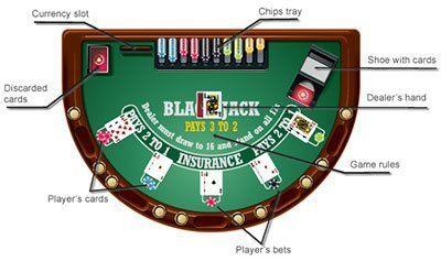 Blackjack Regeln - 520602