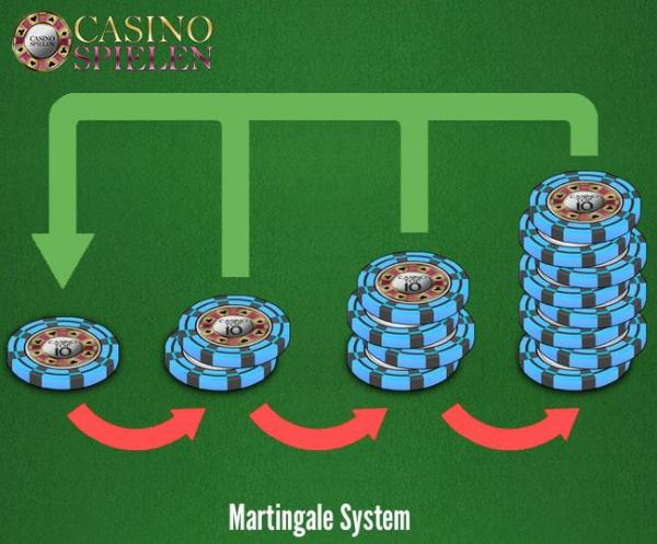 Martingale System Tipps - 601726