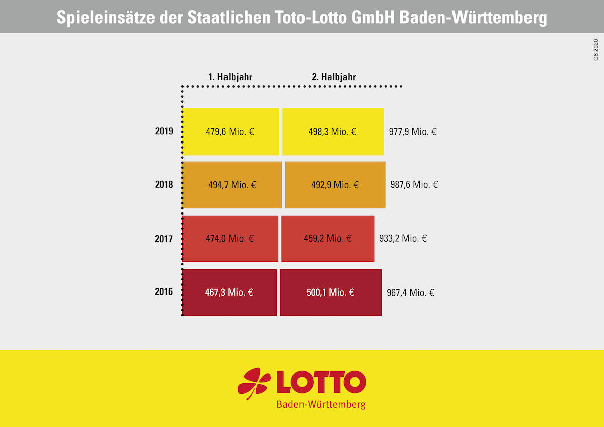 Lotto Statistik 2020 - 126793